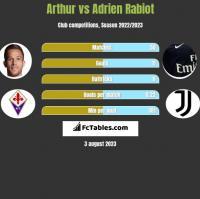 Arthur vs Adrien Rabiot h2h player stats