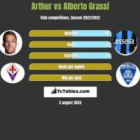 Arthur vs Alberto Grassi h2h player stats
