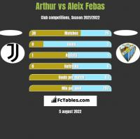 Arthur vs Aleix Febas h2h player stats