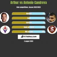 Arthur vs Antonio Candreva h2h player stats