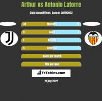 Arthur vs Antonio Latorre h2h player stats