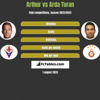 Arthur vs Arda Turan h2h player stats