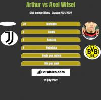 Arthur vs Axel Witsel h2h player stats