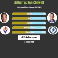 Arthur vs Ben Chilwell h2h player stats