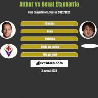 Arthur vs Benat Etxebarria h2h player stats
