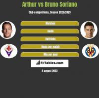 Arthur vs Bruno Soriano h2h player stats