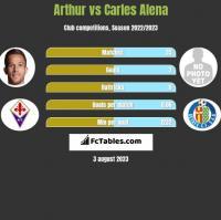 Arthur vs Carles Alena h2h player stats