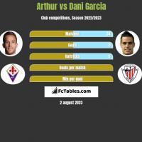 Arthur vs Dani Garcia h2h player stats