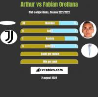 Arthur vs Fabian Orellana h2h player stats