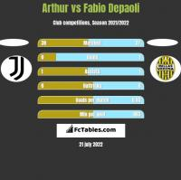 Arthur vs Fabio Depaoli h2h player stats