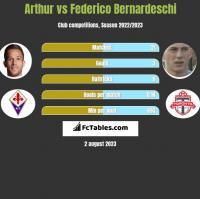 Arthur vs Federico Bernardeschi h2h player stats