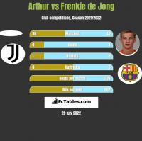 Arthur vs Frenkie de Jong h2h player stats