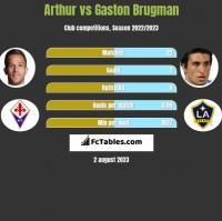 Arthur vs Gaston Brugman h2h player stats