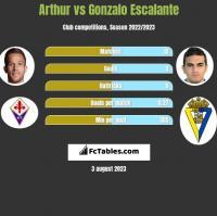 Arthur vs Gonzalo Escalante h2h player stats