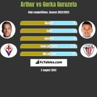 Arthur vs Gorka Guruzeta h2h player stats