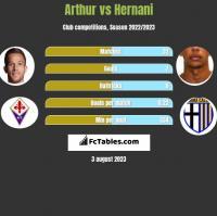 Arthur vs Hernani h2h player stats
