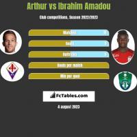 Arthur vs Ibrahim Amadou h2h player stats