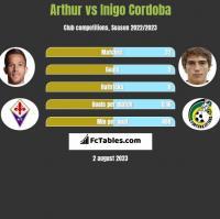 Arthur vs Inigo Cordoba h2h player stats