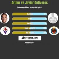 Arthur vs Javier Ontiveros h2h player stats