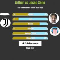 Arthur vs Josep Sene h2h player stats