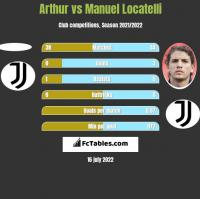 Arthur vs Manuel Locatelli h2h player stats