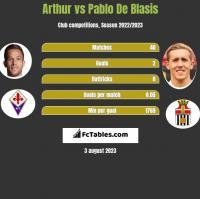Arthur vs Pablo De Blasis h2h player stats