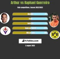 Arthur vs Raphael Guerreiro h2h player stats