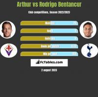 Arthur vs Rodrigo Bentancur h2h player stats