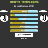 Arthur vs Federico Chiesa h2h player stats