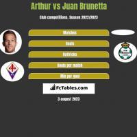 Arthur vs Juan Brunetta h2h player stats