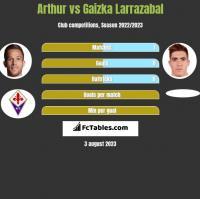 Arthur vs Gaizka Larrazabal h2h player stats