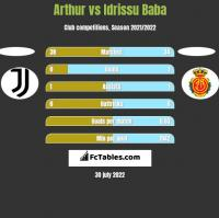 Arthur vs Idrissu Baba h2h player stats