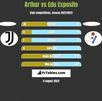 Arthur vs Edu Exposito h2h player stats
