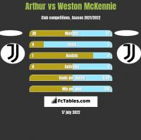 Arthur vs Weston McKennie h2h player stats