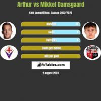 Arthur vs Mikkel Damsgaard h2h player stats
