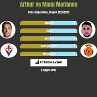 Arthur vs Manu Morlanes h2h player stats