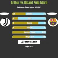Arthur vs Ricard Puig Marti h2h player stats