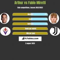 Arthur vs Fabio Miretti h2h player stats