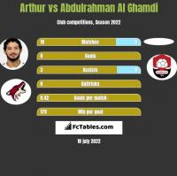 Arthur vs Abdulrahman Al Ghamdi h2h player stats