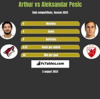 Arthur vs Aleksandar Pesic h2h player stats