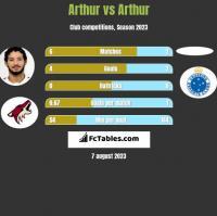 Arthur vs Arthur h2h player stats