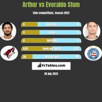 Arthur vs Everaldo Stum h2h player stats