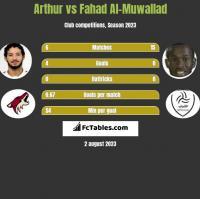 Arthur vs Fahad Al-Muwallad h2h player stats