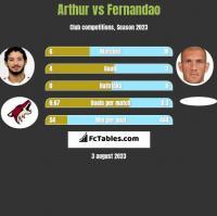 Arthur vs Fernandao h2h player stats