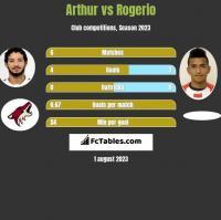 Arthur vs Rogerio h2h player stats
