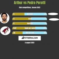 Arthur vs Pedro Perotti h2h player stats