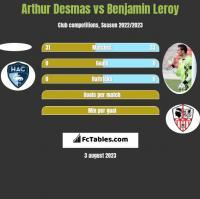 Arthur Desmas vs Benjamin Leroy h2h player stats