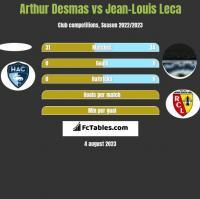 Arthur Desmas vs Jean-Louis Leca h2h player stats