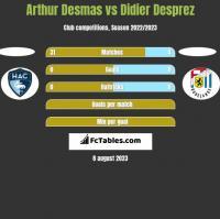 Arthur Desmas vs Didier Desprez h2h player stats
