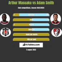 Arthur Masuaku vs Adam Smith h2h player stats